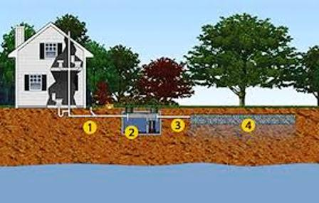 Septic System Residential Onsite Wastewater Treatment System Design